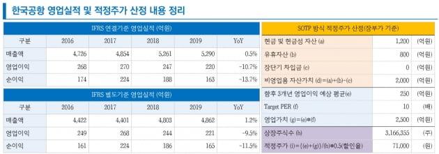 """""""한국공항, 대한항공 경영정상화 방안의 히든카드"""""""