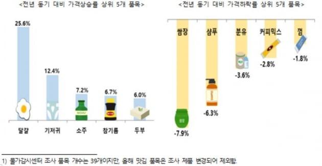 자료=한국소비자단체협의회 물가감시센터 제공