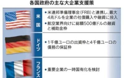 """닛케이 """"한국도 대기업에 40조원 지원하는데…일본은 고작 1000억엔"""" 지적"""