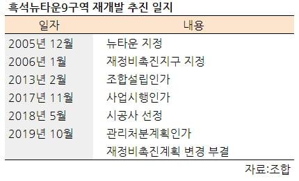 [집코노미] 격랑 휩싸이는 흑석9구역…조합장 해임 추진