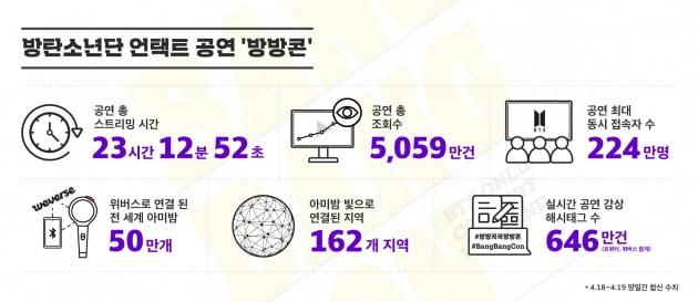 방탄소년단 '방방콘' 개최 /사진=빅히트엔터테인먼트 제공