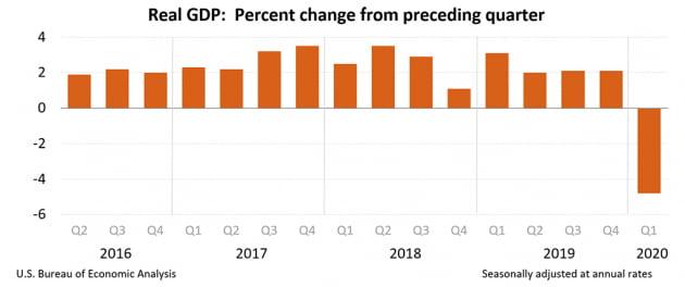[속보] 미국 1분기 성장률 -4.8%로 추락