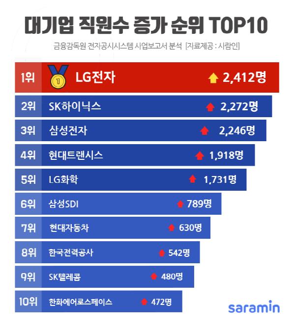 LG전자, 지난해 '2412명 채용' 대기업 채용 1위···대기업 고용 인원 79만명