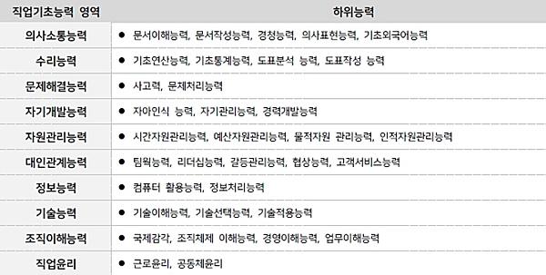 [원쌤의 NCS] NCS 기반 자기소개서 항목은 어떻게 구성돼 있을까? ①