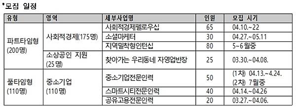 서울시50플러스재단, 기업 일자리 연계 '서울50+인턴십' 참가자 모집