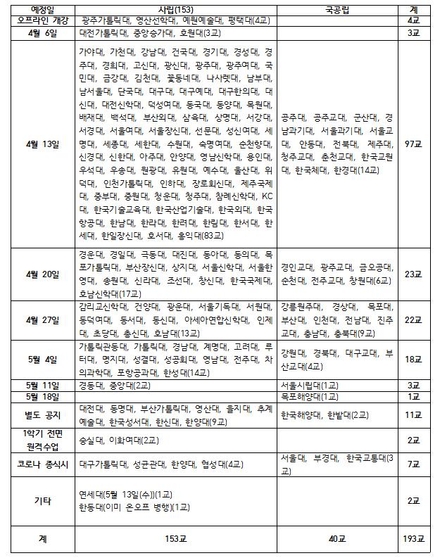 '숭실대, 이화여대' 1학기 전체 원격 수업 진행…서울대도 검토중