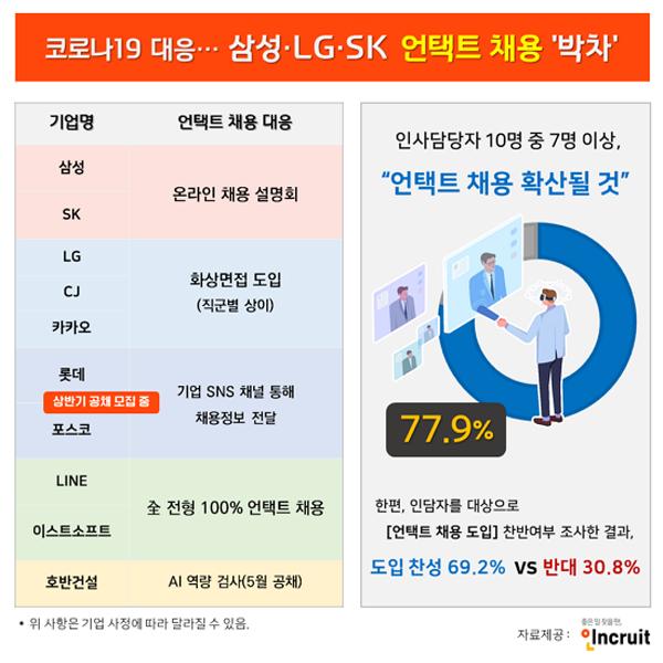 [알쓸신JOB] 대기업, 지원자 얼굴 안 보고 채용한다…삼성, LG, SK '언택트 채용' 선택