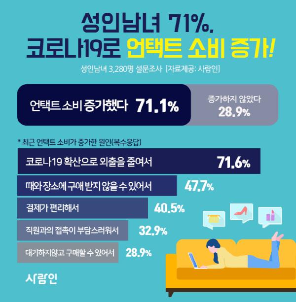 """성인남녀 10명 중 7명, 코로나19로 """"외출 줄고 온라인 쇼핑 늘었다"""""""