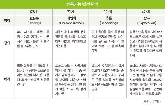 똑똑해진 세탁기·냉장고…'가전 맞수' 삼성·LG, AI로 정면승부