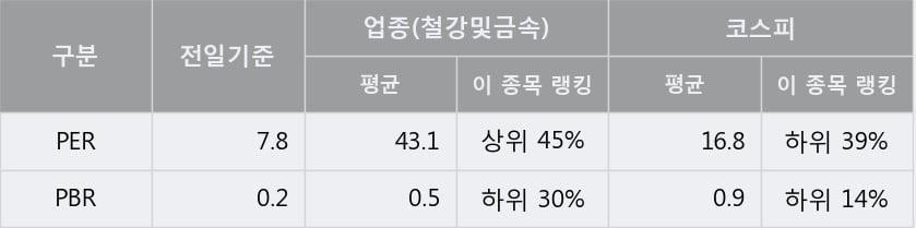 '한국철강' 5% 이상 상승, 주가 20일 이평선 상회, 단기·중기 이평선 역배열