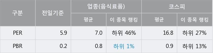 '삼양사' 5% 이상 상승, 주가 20일 이평선 상회, 단기·중기 이평선 역배열