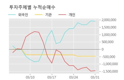 '보해양조' 5% 이상 상승, 주가 20일 이평선 상회, 단기·중기 이평선 역배열