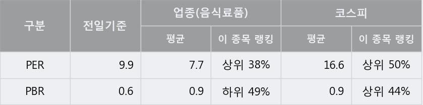'조흥' 5% 이상 상승, 주가 상승 중, 단기간 골든크로스 형성