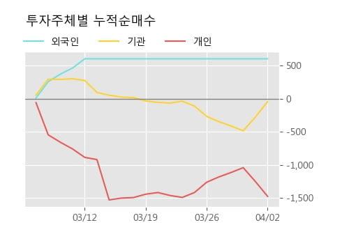 '서울가스' 5% 이상 상승, 주가 20일 이평선 상회, 단기·중기 이평선 역배열