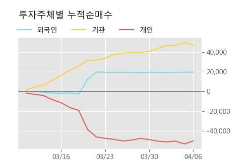 '호전실업' 5% 이상 상승, 주가 상승 흐름, 단기 이평선 정배열, 중기 이평선 역배열