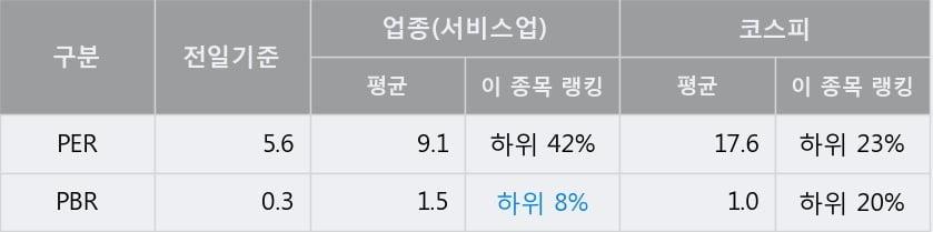 '동성코퍼레이션' 5% 이상 상승, 주가 상승 흐름, 단기 이평선 정배열, 중기 이평선 역배열