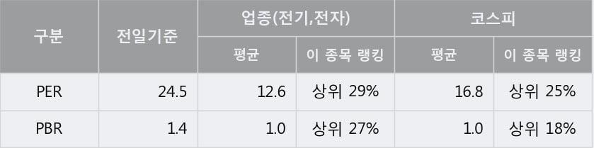 '삼화전기' 5% 이상 상승, 주가 상승 흐름, 단기 이평선 정배열, 중기 이평선 역배열