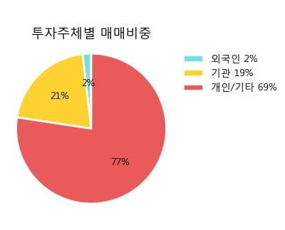 '디씨엠' 20% 이상 상승, 주가 상승 중, 단기간 골든크로스 형성