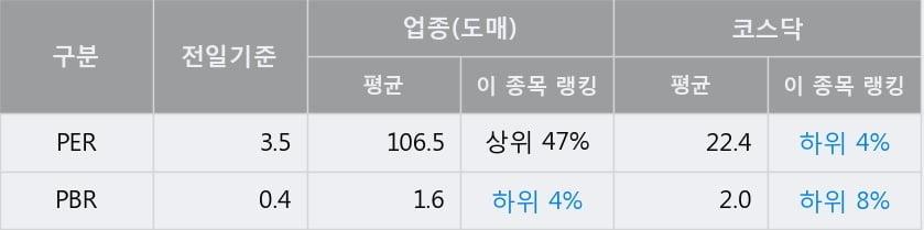 '리드코프' 10% 이상 상승, 전일 종가 기준 PER 3.5배, PBR 0.4배, 저PER, 저PBR