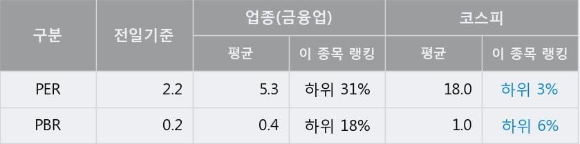 '영원무역홀딩스' 5% 이상 상승, 전일 종가 기준 PER 2.2배, PBR 0.2배, 저PER, 저PBR