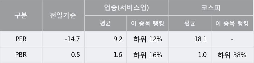 '용평리조트' 5% 이상 상승, 주가 상승 흐름, 단기 이평선 정배열, 중기 이평선 역배열