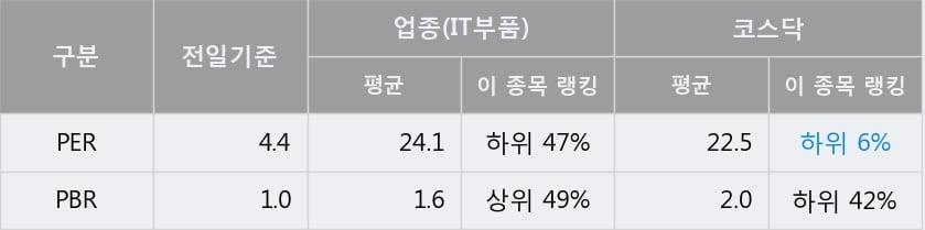 '파워로직스' 10% 이상 상승, 전일 종가 기준 PER 4.4배, PBR 1.0배, 저PER