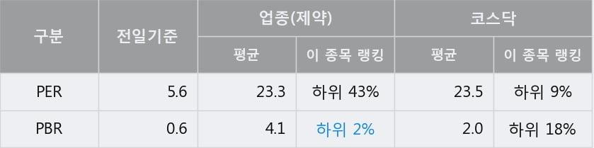 '휴온스글로벌' 15% 이상 상승, 전일 종가 기준 PER 5.6배, PBR 0.6배, 저PER