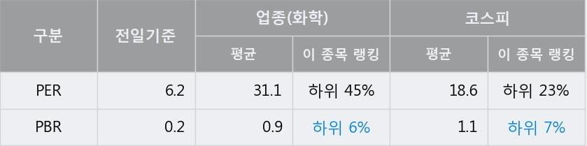 '강남제비스코' 5% 이상 상승, 주가 상승 중, 단기간 골든크로스 형성