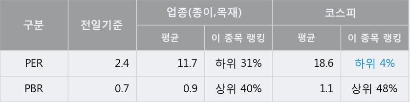 '신풍제지' 5% 이상 상승, 전일 종가 기준 PER 2.4배, PBR 0.7배, 저PER