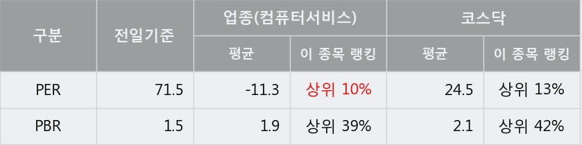 '정원엔시스' 10% 이상 상승, 단기·중기 이평선 정배열로 상승세