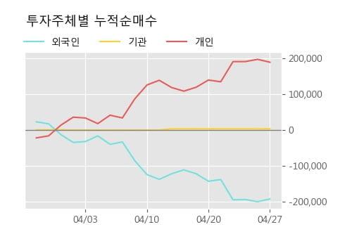 '아시아나IDT' 5% 이상 상승, 주가 상승 중, 단기간 골든크로스 형성