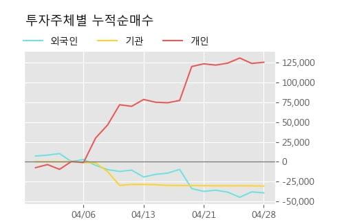 '한양증권' 5% 이상 상승, 주가 상승 흐름, 단기 이평선 정배열, 중기 이평선 역배열