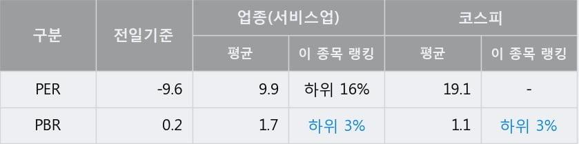'성창기업지주' 5% 이상 상승, 단기·중기 이평선 정배열로 상승세