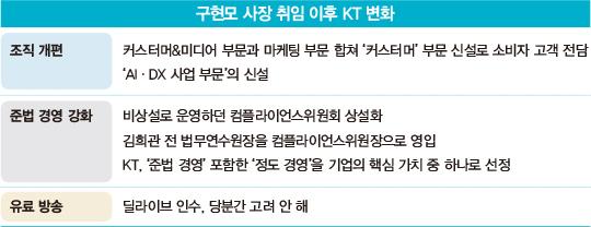 구현모 KT 사장, '외풍에 흔들리지 않는 기업' 어떻게 만들까
