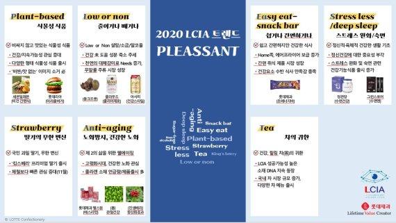 롯데제과 '엘시아'가 예측한 올해 식품 트렌드는 'PLEASSANT'