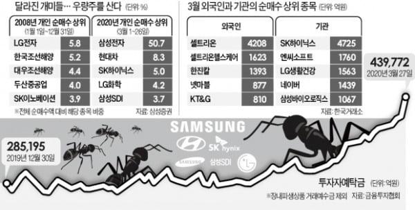 3월 개미는 삼성전자, 外人은 셀트리온 샀다