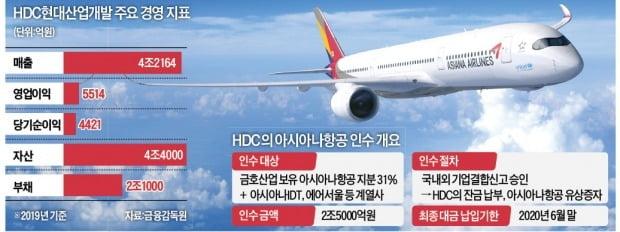 HDC현산, 아시아나 증자 연기…업황 악화에 인수 '안갯속'