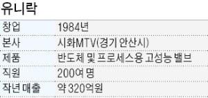 """유명호 유니락 대표 """"삼성전자·SK하이닉스에 고성능 밸브 공급"""""""