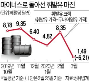 저유가 쓰나미…정유 4社 하루 700억씩 손실