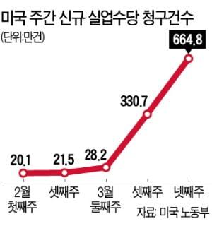 美 실업자 폭증…1주일새 664만명↑