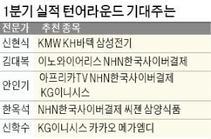 NHN한국사이버결제·엔씨소프트 등 '언택트株' 초강세