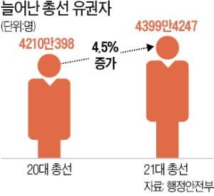 21대 총선 유권자 4400만…4.5% 늘어