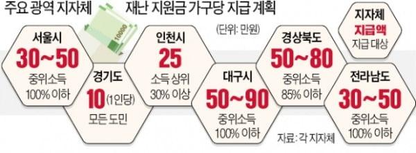 """""""기본소득 안 주려면 시장직 내려놔라""""…지자체 '몸살'"""
