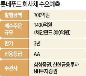 채안펀드, 롯데푸드 회사채 300억 사들인다