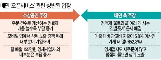 """정치권 압박에 결국 백기 든 배달의민족…""""수수료 체계 손보겠다"""""""