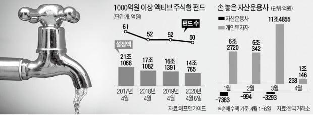 주식형펀드 자금 '썰물'…'실탄' 떨어진 운용사 속수무책