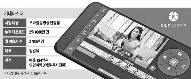 '동영상 편집앱' 키네마스터, 유튜브 시대 '떠오르는 스타'
