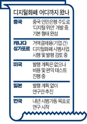'디지털 화폐' 패권경쟁…中 인민銀, 연내 세계 첫 발행