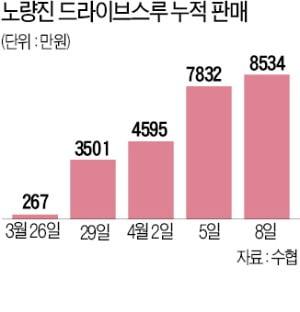 신선 회 '드라이브 스루' 판매하니…노량진 매출 회복