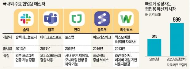 슬랙이 온다…불붙는 '업무용 메신저' 경쟁